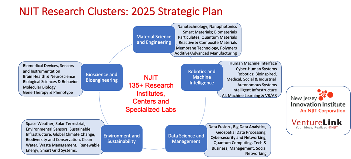 NJIT Research Clusters